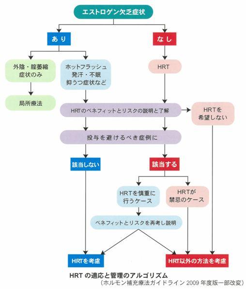 HRTの適応と管理のアルゴリズム